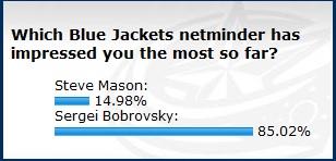 Blue+Jackets+Goalie+Poll